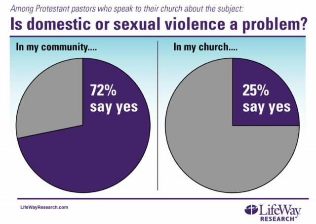 Chart: Is Domestic or Sexual Violence a problem? In my community: 72% say yes. In my church: 25% say yes.